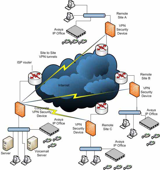VPN Cloud with IP office