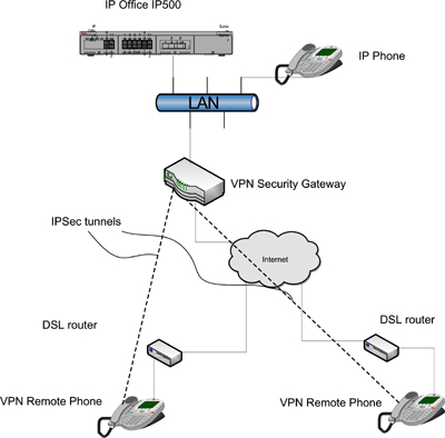 IP Office VPN Phone Diagram